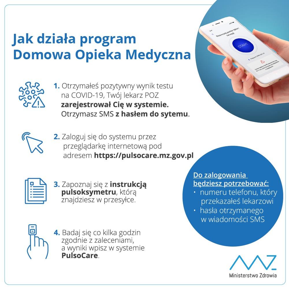 Domowa Opieka Medyczna - Jak to działa?